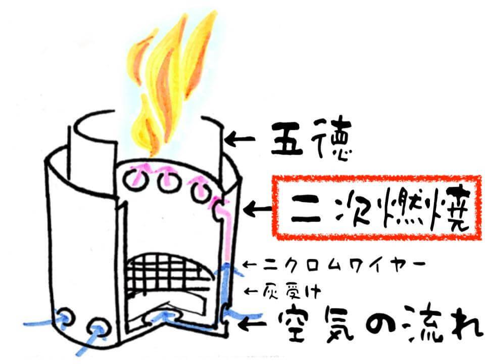 ソロストーブ 構造 二次燃焼イラスト